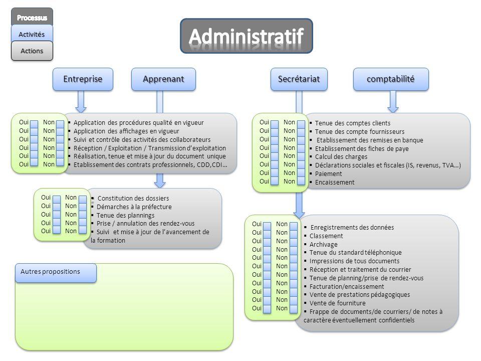 Enregistrements des données Classement Archivage Tenue du standard téléphonique Impressions de tous documents Réception et traitement du courrier Tenu