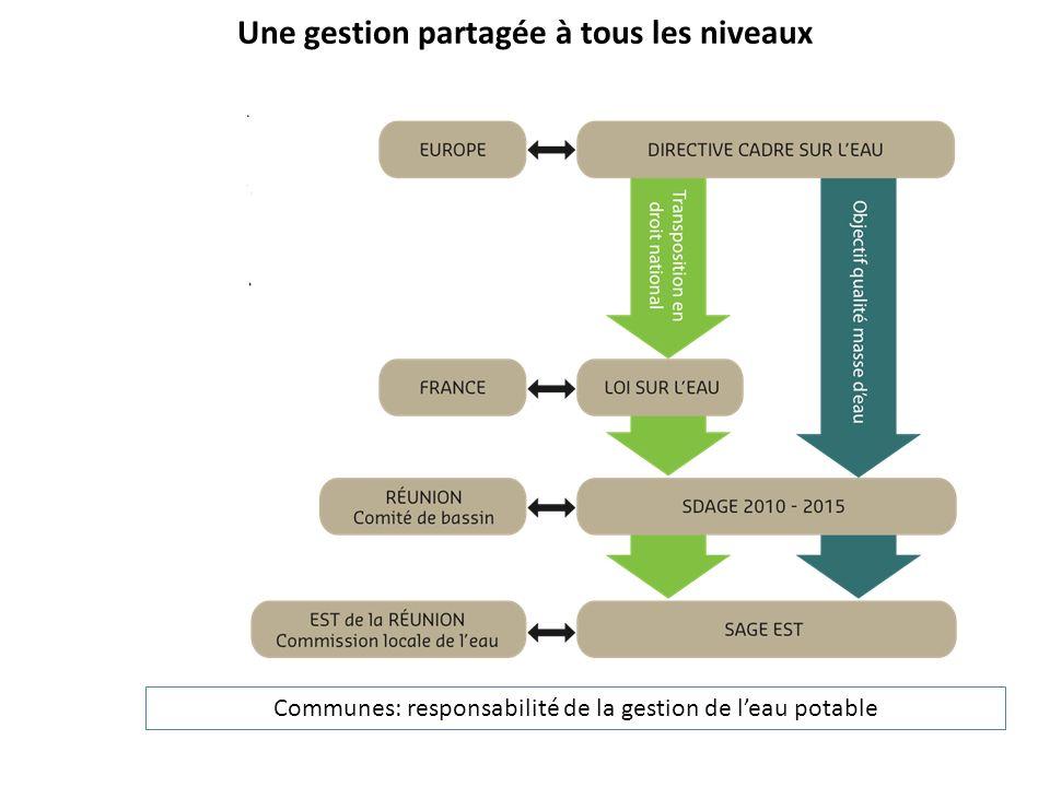 Une gestion partagée à tous les niveaux Communes: responsabilité de la gestion de leau potable