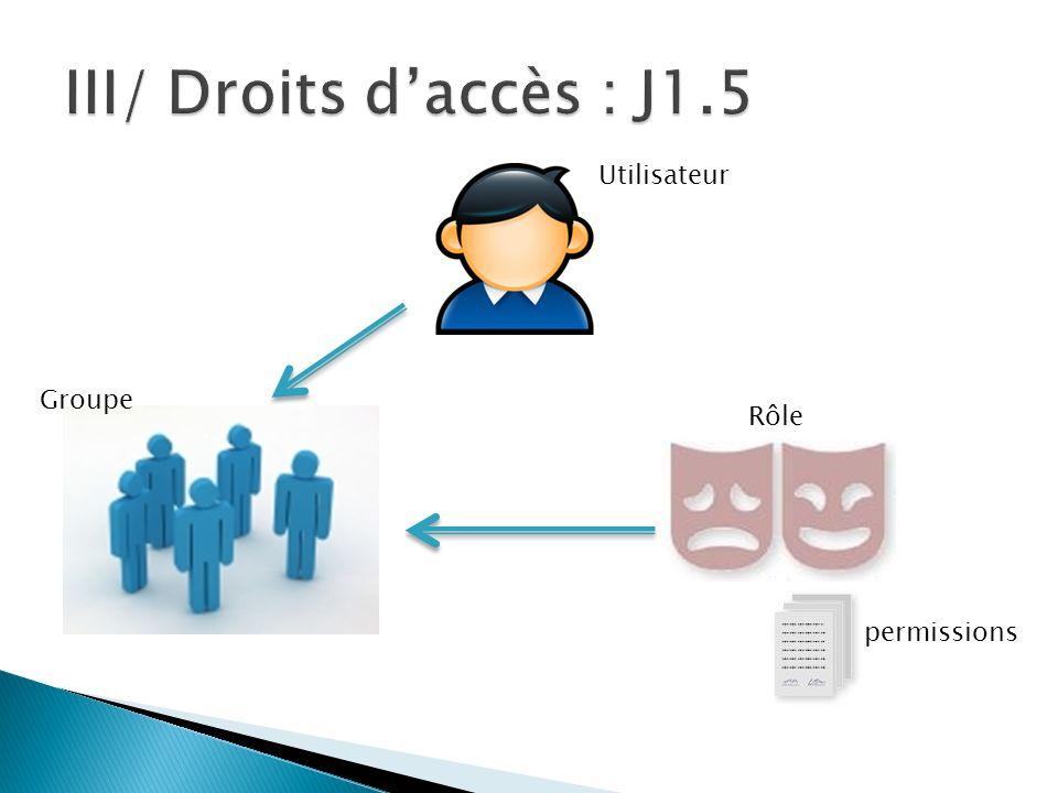 Utilisateur Groupe Rôle permissions