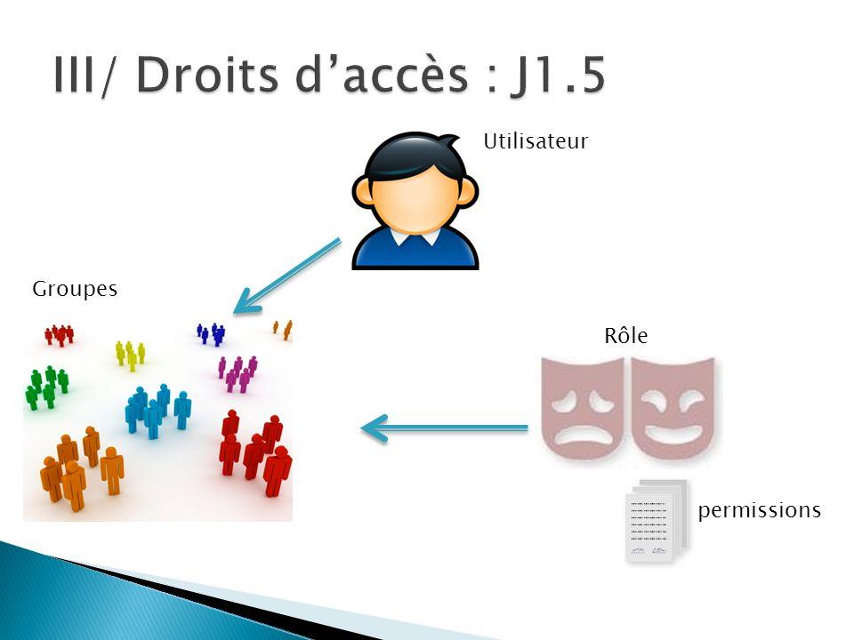 Utilisateur Groupes Rôle permissions