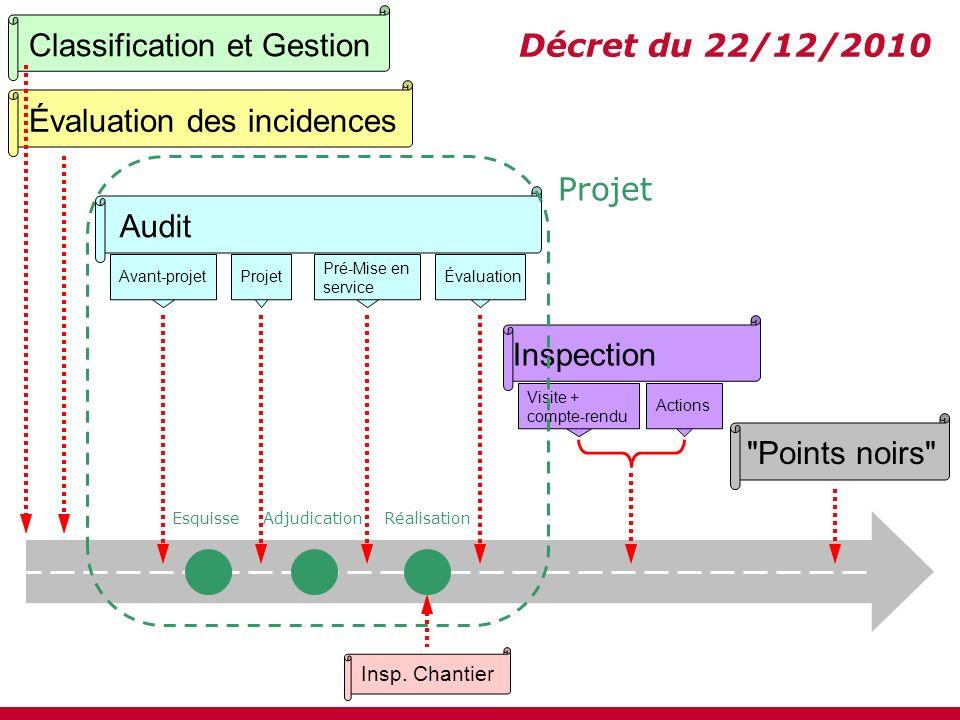 Réseau routier Évaluation des incidences Points noirs Audit Inspection Insp.