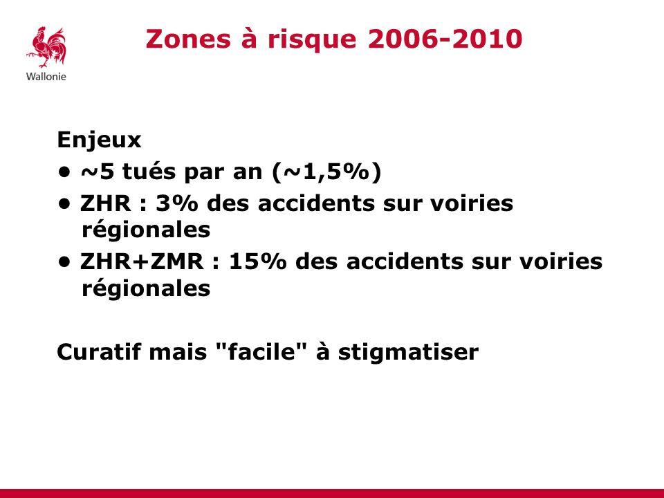 Zones à risque 2006-2010 Enjeux ~5 tués par an (~1,5%) ZHR : 3% des accidents sur voiries régionales ZHR+ZMR : 15% des accidents sur voiries régionale