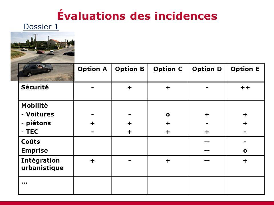 Évaluations des incidences Dossier 1 Option AOption BOption COption DOption E Sécurité-++-++ Mobilité - Voitures - piétons - TEC -+--+- -++-++ o++o++