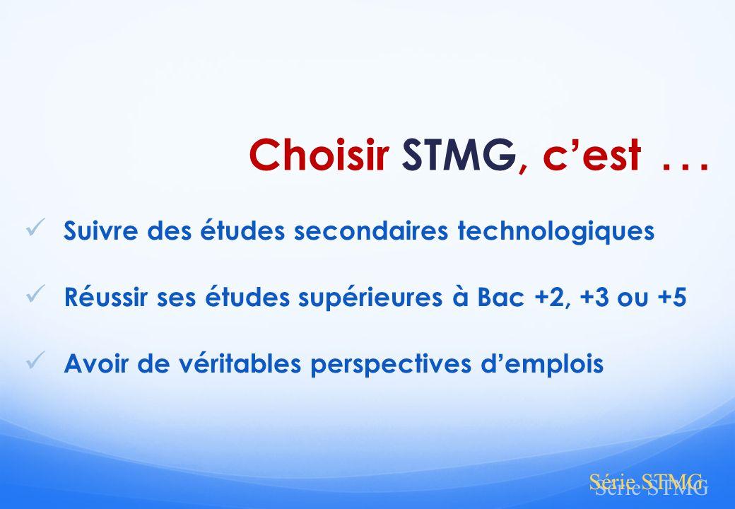 Choisir STMG, cest … Suivre des études secondaires technologiques Réussir ses études supérieures à Bac +2, +3 ou +5 Avoir de véritables perspectives d