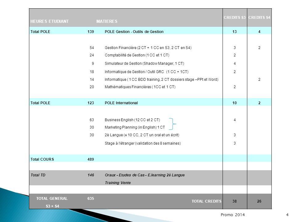 Promo 2014 4 CREDITS S3CREDITS S4 HEURES ETUDIANTMATIERES Total POLE139POLE Gestion - Outils de Gestion134 54Gestion Financière (2 CT + 1 CC en S3, 2 CT en S4)32 24Comptabilité de Gestion (1 CC et 1 CT)2 9Simulateur de Gestion (Shadow Manager, 1 CT)4 18Informatique de Gestion / Outil GRC (1 CC + 1CT)2 14Informatique ( 1 CC BDD training, 2 CT dossiers stage –PPt et Word) 2 20Mathématiques Financières ( 1CC et 1 CT)2 Total POLE123POLE International102 63Business English (12 CC et 2 CT)4 30Marketing Planning (in English) 1 CT 302è Langue ( 10 CC, 2 CT un oral et un écrit)3 Stage à l étranger (validation des 8 semaines)3 Total COURS489 Total TD146Oraux - Etudes de Cas - E.learning 2è Langue Training Vente TOTAL GENERAL635 TOTAL CREDITS3826 S3 + S4