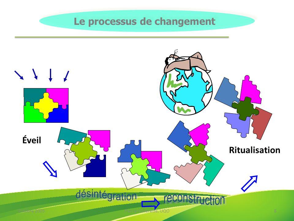 Octobre 2005Pierre Collerette, UQO8 Éveil Ritualisation Le processus de changement