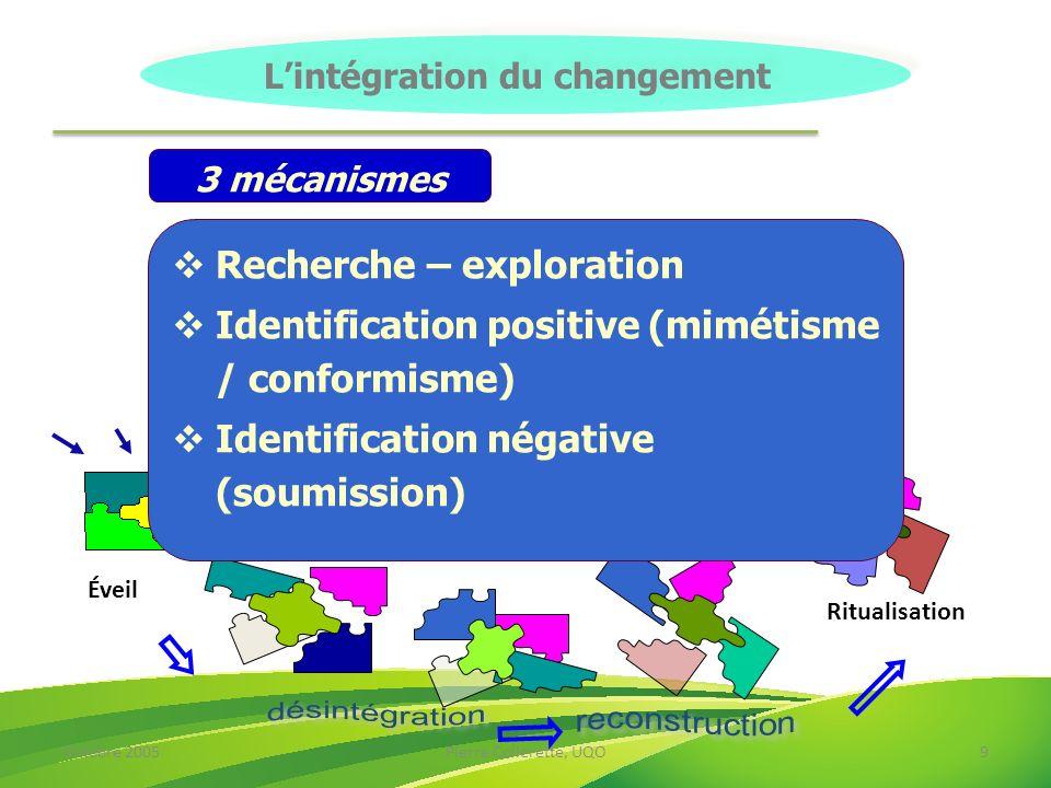 Octobre 2005Pierre Collerette, UQO9 Éveil Ritualisation Lintégration du changement Recherche – exploration Identification positive (mimétisme / confor