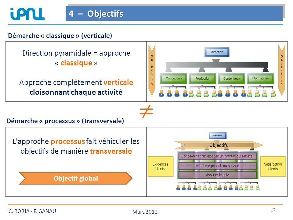 L approche processus fait véhiculer les objectifs de manière transversale Objectif global Direction pyramidale = approche « classique » Approche complètement verticale cloisonnant chaque activité 17 Démarche « classique » (verticale) 4 – Objectifs Mars 2012 C.