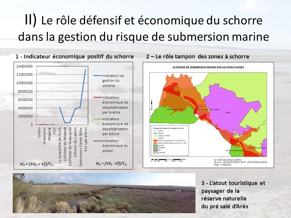 II) Le rôle défensif et économique du schorre dans la gestion du risque de submersion marine 1 - Indicateur économique positif du schorre2 – Le rôle t