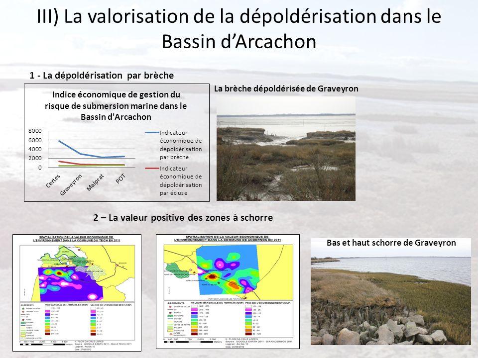 III) La valorisation de la dépoldérisation dans le Bassin dArcachon 1 - La dépoldérisation par brèche La brèche dépoldérisée de Graveyron Bas et haut