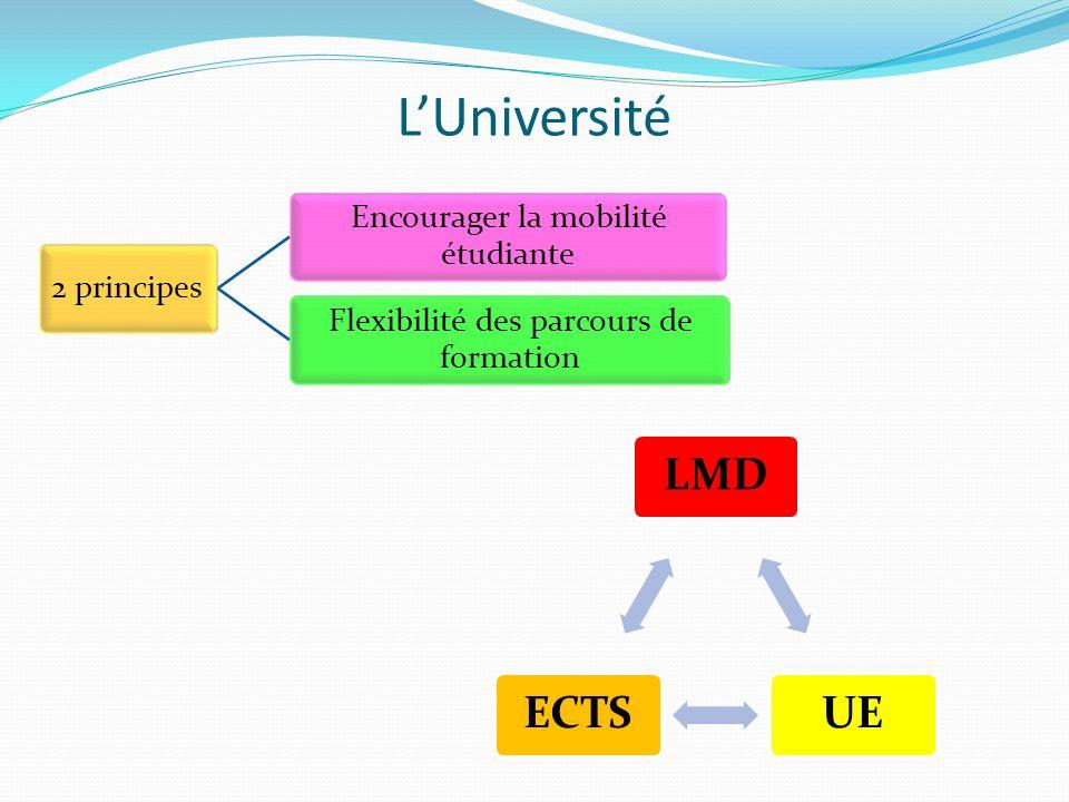 LUniversité 2 principes Encourager la mobilité étudiante Flexibilité des parcours de formation LMDUEECTS