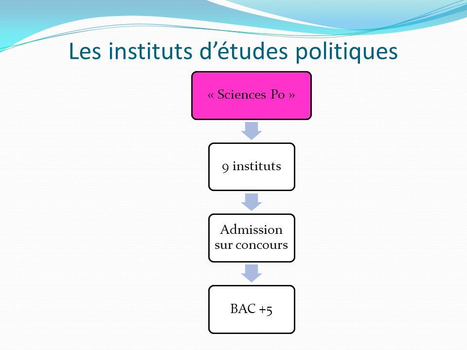 Les instituts détudes politiques « Sciences Po »9 instituts Admission sur concours BAC +5