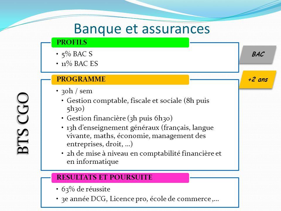 5% BAC S 11% BAC ES PROFILS 30h / sem Gestion comptable, fiscale et sociale (8h puis 5h30) Gestion financière (3h puis 6h30) 13h denseignement générau