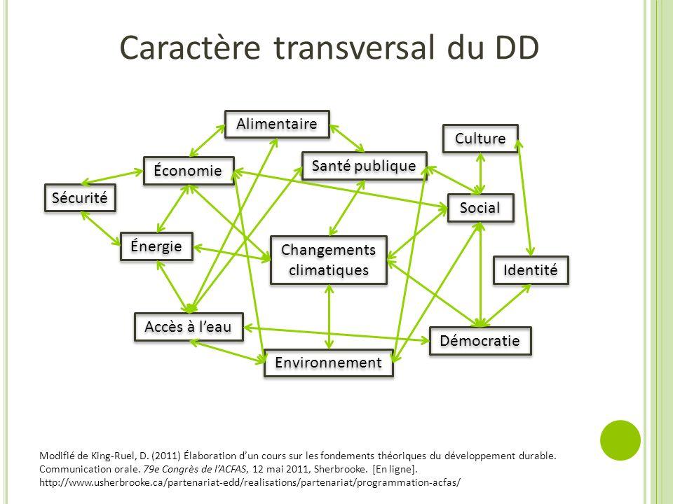 Énergie Économie Social Alimentaire Environnement Santé publique Démocratie Identité Culture Accès à leau Sécurité Modifié de King-Ruel, D. (2011) Éla