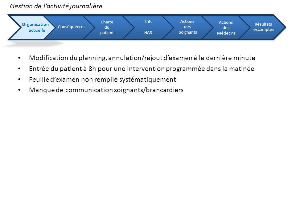 Modification du planning, annulation/rajout dexamen à la dernière minute Entrée du patient à 8h pour une intervention programmée dans la matinée Feuil