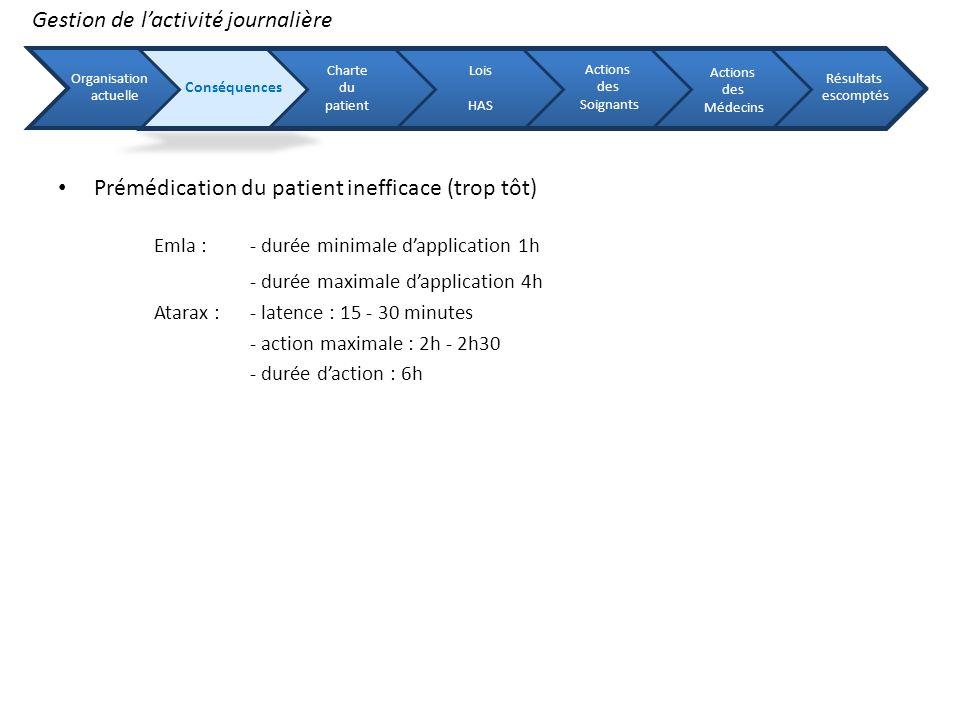 Prémédication du patient inefficace (trop tôt) Emla : - durée minimale dapplication 1h - durée maximale dapplication 4h Atarax : - latence : 15 - 30 m