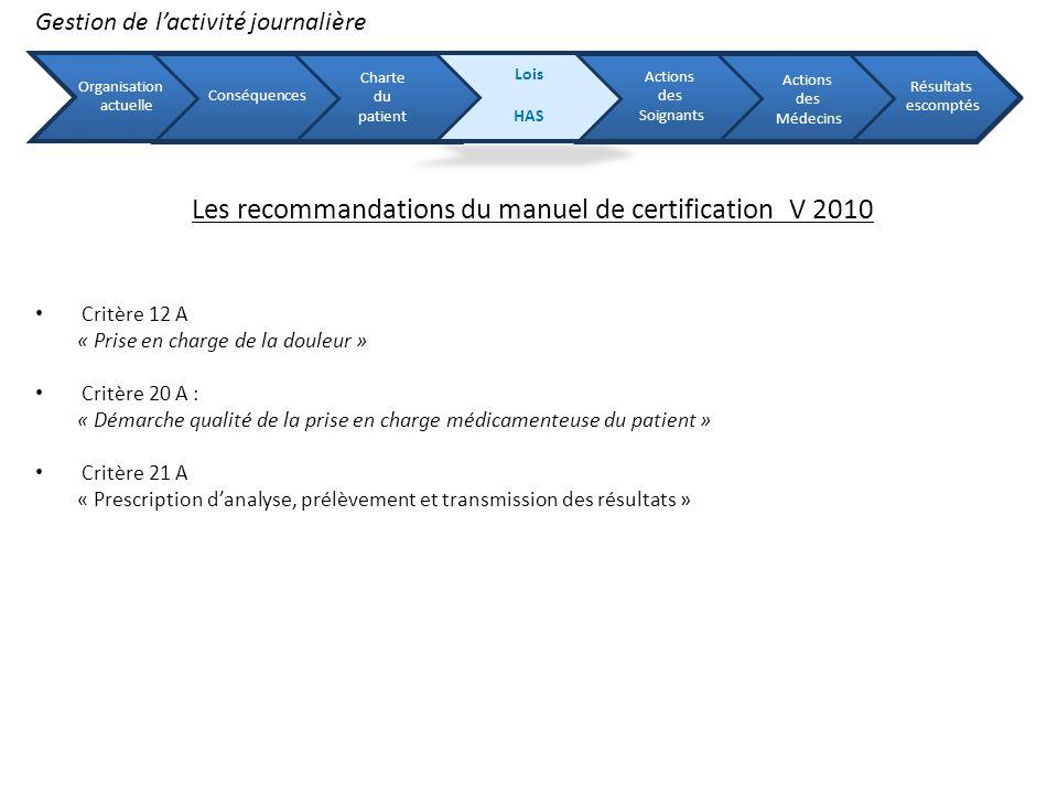 Gestion de lactivité journalière Organisation actuelle Conséquences Charte du patient Lois HAS Actions des Soignants Actions des Médecins Résultats es