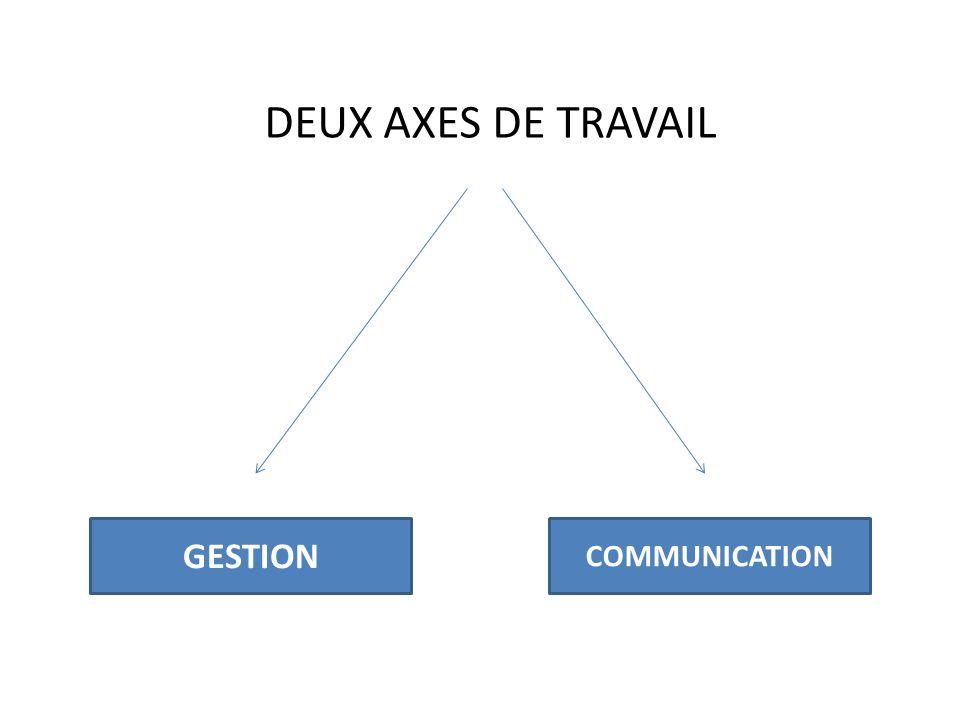 GESTION DU FLUX ENTREES / SORTIES DE LACTIVITE JOURNALIERE COMMUNICATION MEDECINS / PATIENTS MEDECINS / SOIGNANTS