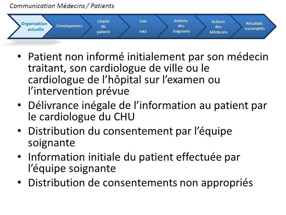 Patient non informé initialement par son médecin traitant, son cardiologue de ville ou le cardiologue de lhôpital sur lexamen ou lintervention prévue