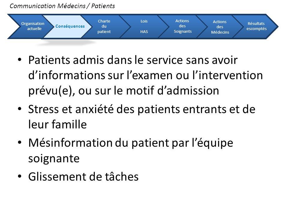 Patients admis dans le service sans avoir dinformations sur lexamen ou lintervention prévu(e), ou sur le motif dadmission Stress et anxiété des patien