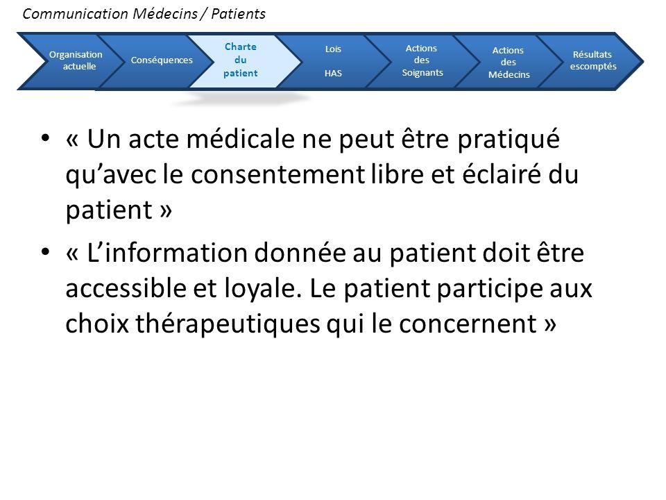 « Un acte médicale ne peut être pratiqué quavec le consentement libre et éclairé du patient » « Linformation donnée au patient doit être accessible et