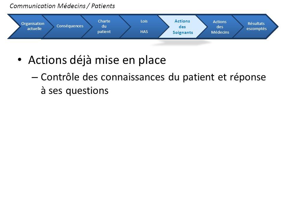 Actions déjà mise en place – Contrôle des connaissances du patient et réponse à ses questions Communication Médecins / Patients Organisation actuelle