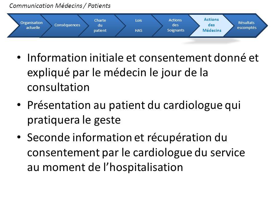 Information initiale et consentement donné et expliqué par le médecin le jour de la consultation Présentation au patient du cardiologue qui pratiquera