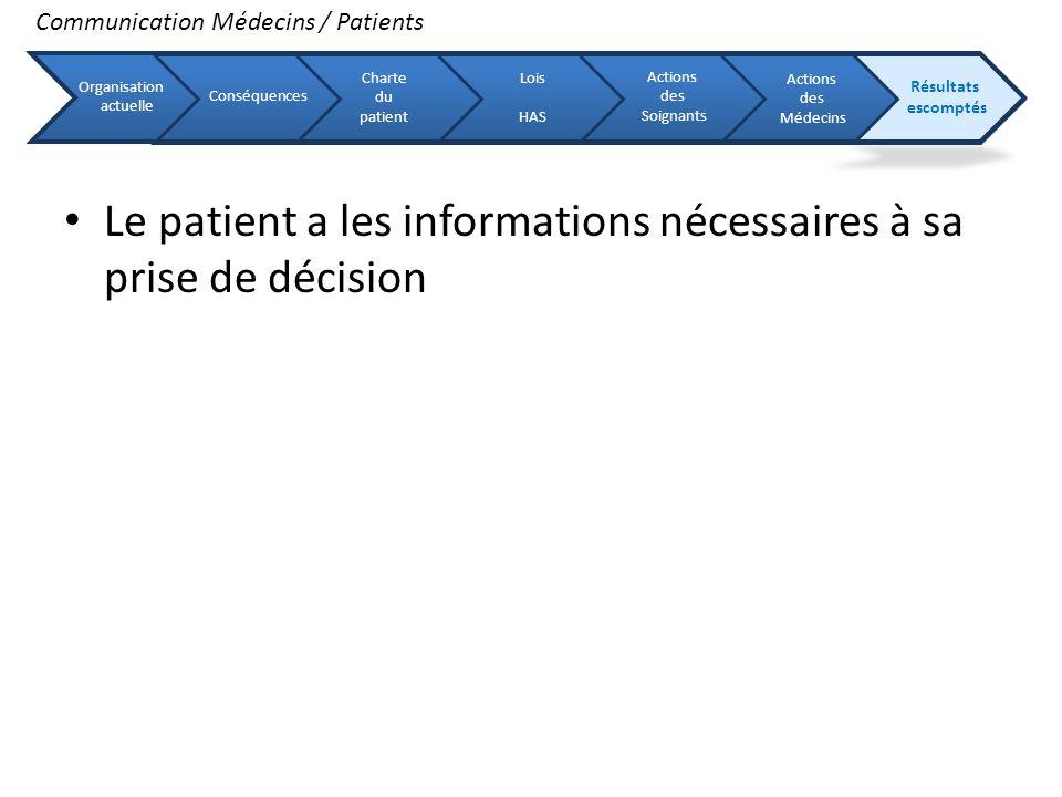 Le patient a les informations nécessaires à sa prise de décision Communication Médecins / Patients Organisation actuelle Conséquences Charte du patien