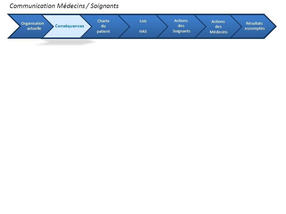 Communication Médecins / Soignants Organisation actuelle Conséquences Charte du patient Lois HAS Actions des Soignants Actions des Médecins Résultats