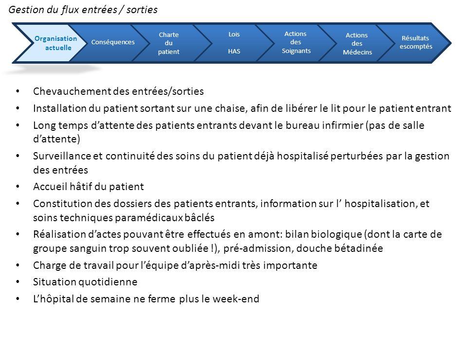 Chevauchement des entrées/sorties Installation du patient sortant sur une chaise, afin de libérer le lit pour le patient entrant Long temps dattente d