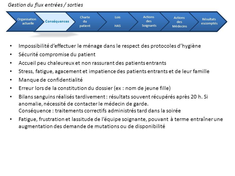 Gestion du flux entrées / sorties Impossibilité deffectuer le ménage dans le respect des protocoles dhygiène Sécurité compromise du patient Accueil pe