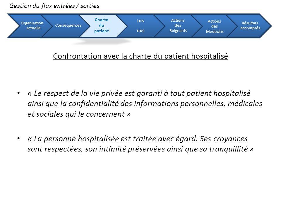 Les recommandations du manuel de certification V 2010 Critère 10 C : « Respect de la confidentialité des informations relatives aux patients » Critère 10 B : « Respect de la dignité, de lintimité du patient » Critère 16 A : « Dispositif daccueil du patient » Critère 20 A : « Démarche qualité de la prise en charge médicamenteuse du patient » Critère 21 A : « La prise en charge des analyses de biologie médicale » Critère 24 A : « Sortie du patient » Gestion du flux entrées / sorties Organisation actuelle Conséquences Charte du patient Lois HAS Actions des Soignants Actions des Médecins Résultats escomptés