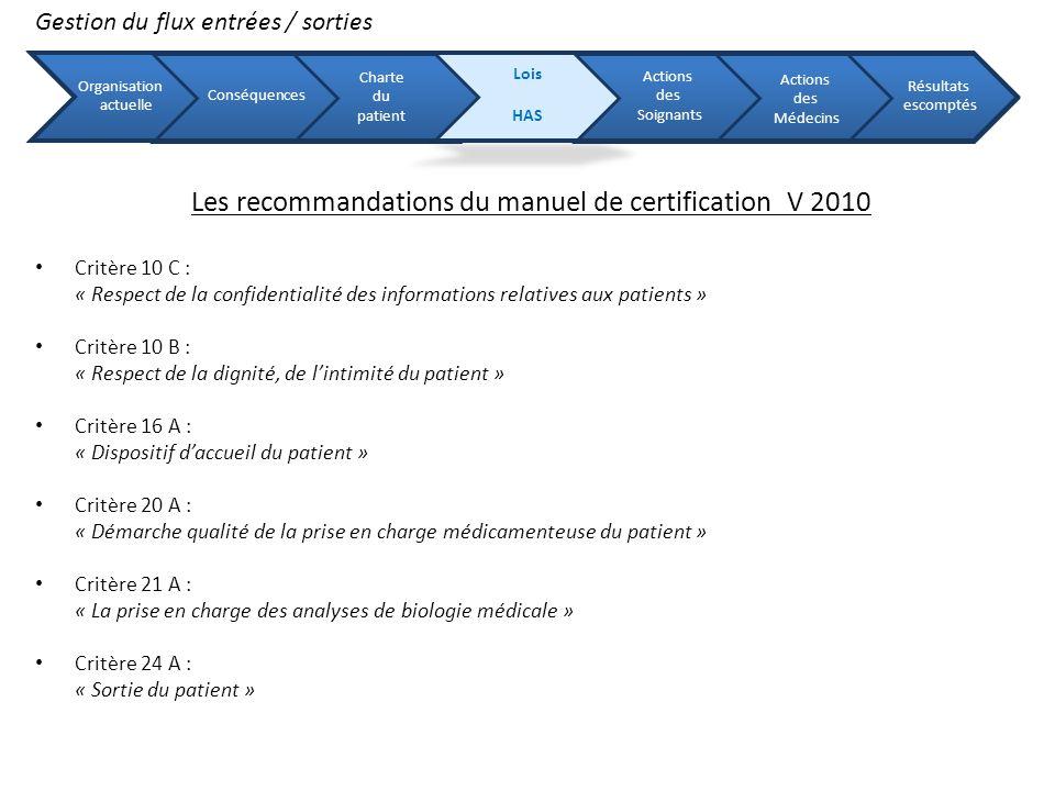 Organisation actuelle Conséquences Charte du patient Lois HAS Actions des Soignants Actions des Médecins Résultats escomptés