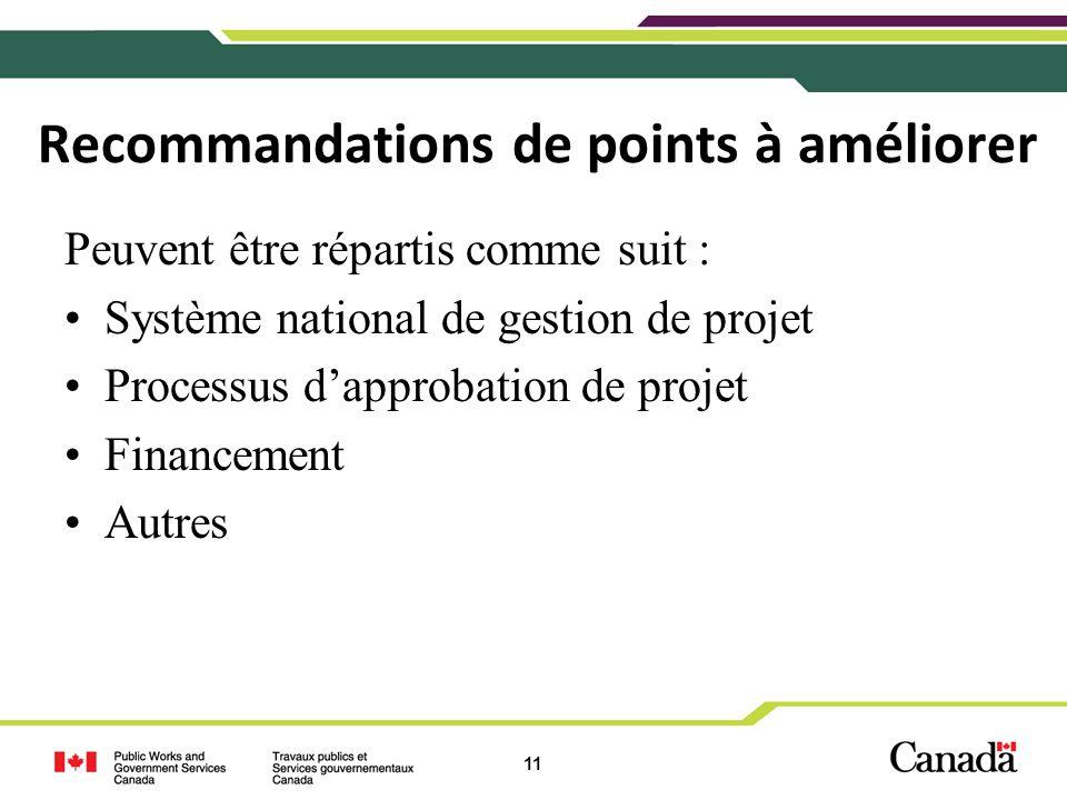 11 Recommandations de points à améliorer Peuvent être répartis comme suit : Système national de gestion de projet Processus dapprobation de projet Financement Autres