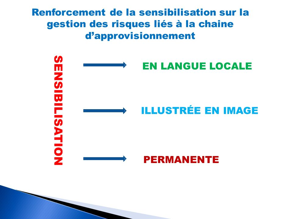 Renforcement de la sensibilisation sur la gestion des risques liés à la chaine dapprovisionnement SENSIBILISATION EN LANGUE LOCALE ILLUSTRÉE EN IMAGE PERMANENTE