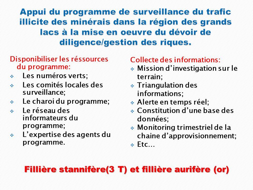 Disponibiliser les réssources du programme: Les numéros verts; Les comités locales des surveillance; Le charoi du programme; Le réseau des informateurs du programme; Lexpertise des agents du programme.