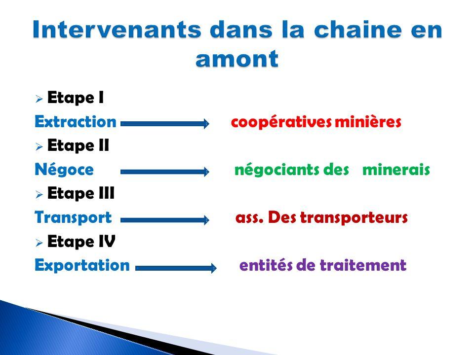 Etape I Extraction coopératives minières Etape II Négoce négociants des minerais Etape III Transport ass. Des transporteurs Etape IV Exportation entit