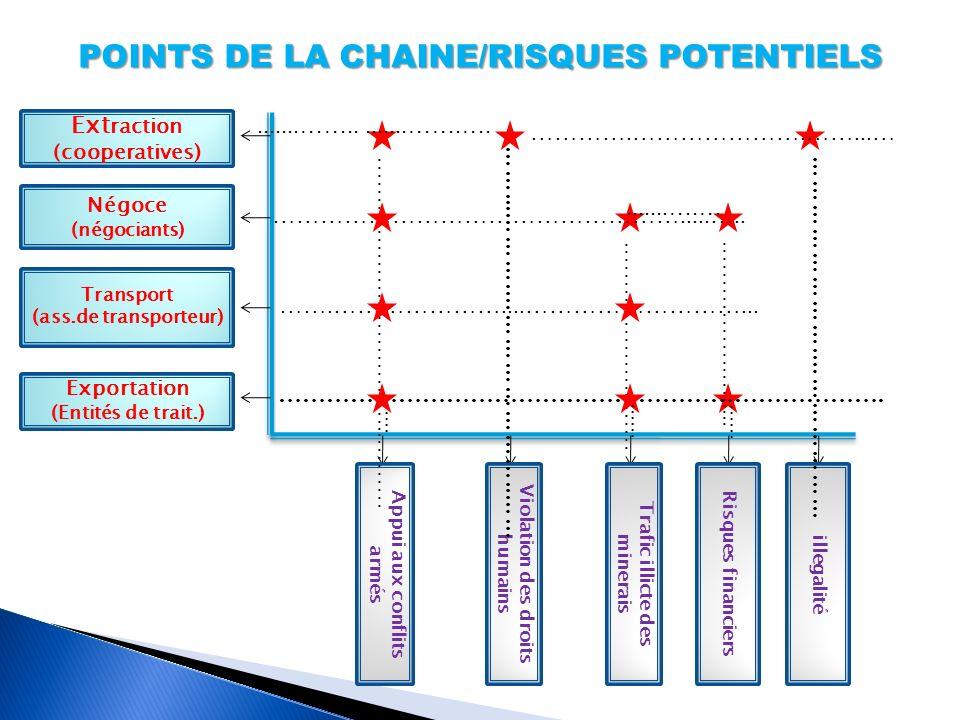 POINTS DE LA CHAINE/RISQUES POTENTIELS Ext raction (cooperatives) Négoce (négociants) Transport (ass.de transporteur) Exportation (Entités de trait.)