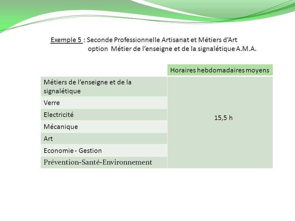 Exemple 5 : Seconde Professionnelle Artisanat et Métiers dArt option Métier de lenseigne et de la signalétique A.M.A. Horaires hebdomadaires moyens Mé