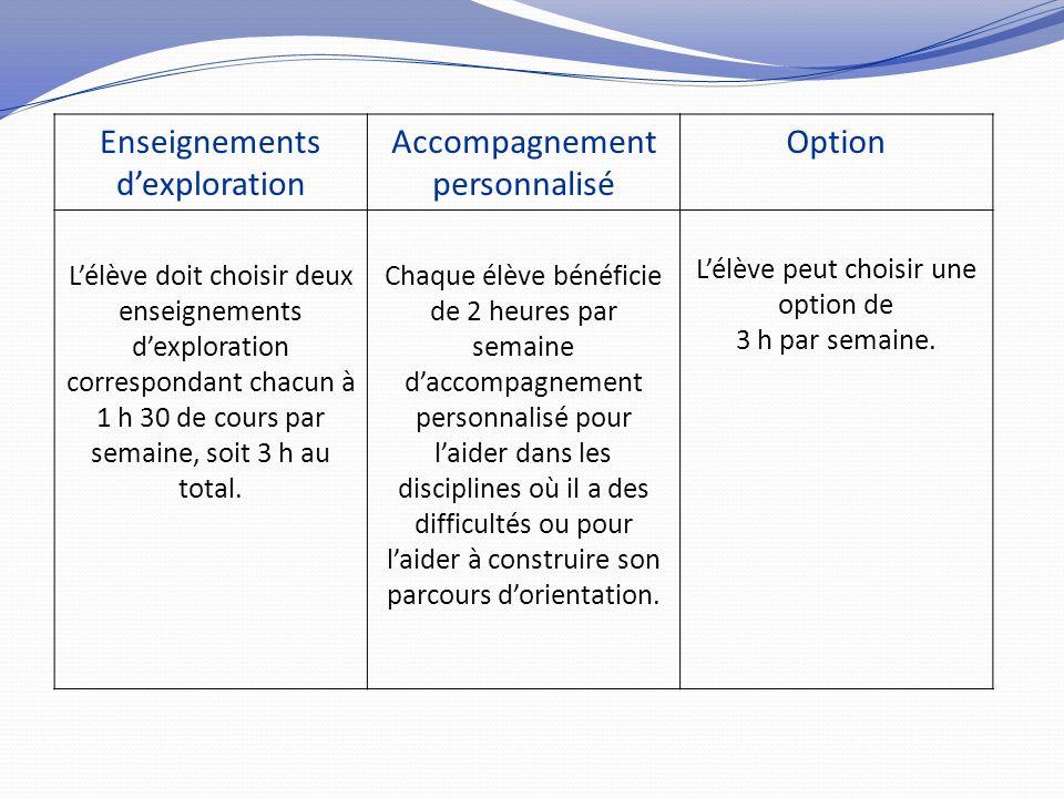 Enseignements dexploration Accompagnement personnalisé Option Lélève doit choisir deux enseignements dexploration correspondant chacun à 1 h 30 de cou