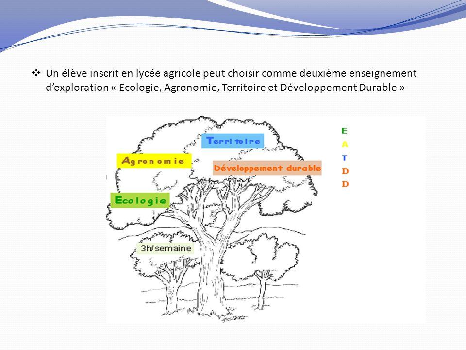 Un élève inscrit en lycée agricole peut choisir comme deuxième enseignement dexploration « Ecologie, Agronomie, Territoire et Développement Durable »