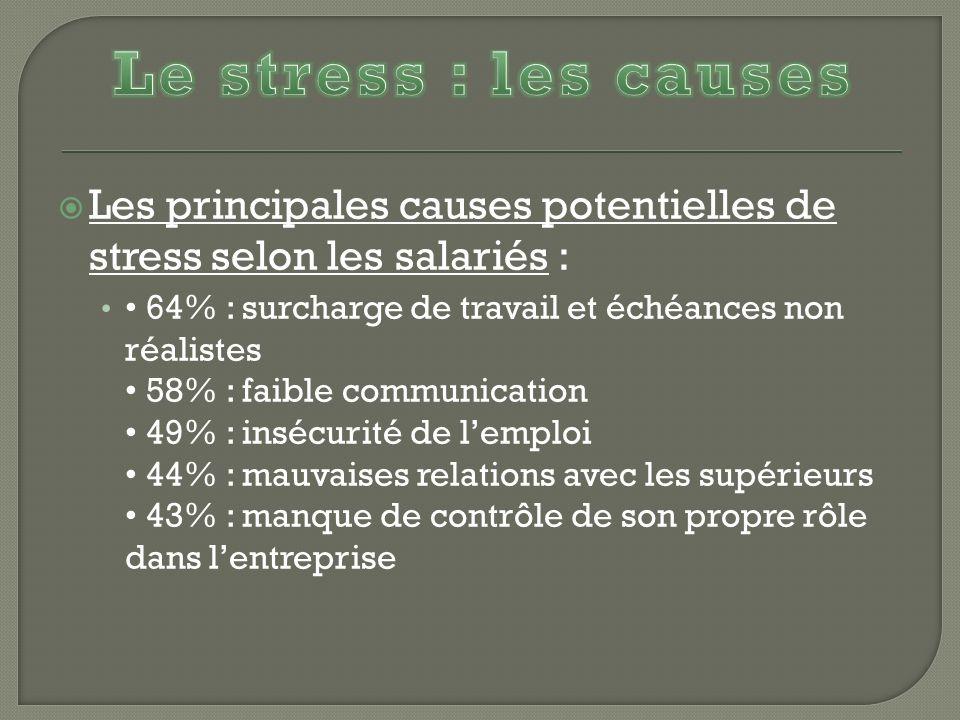 Les principales causes potentielles de stress selon les salariés : 64% : surcharge de travail et échéances non réalistes 58% : faible communication 49