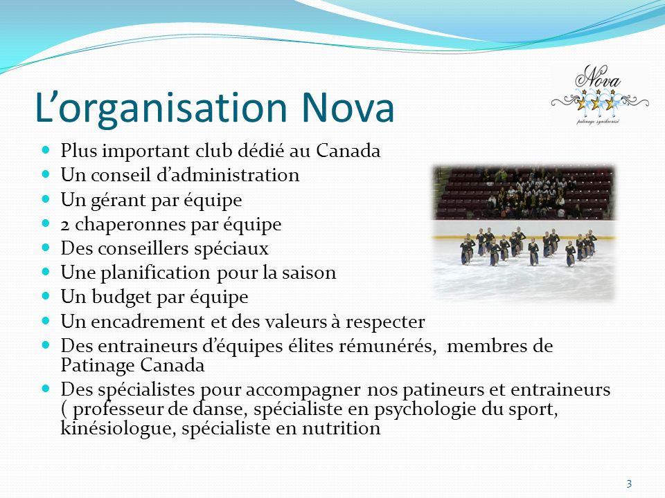 Lorganisation Nova Plus important club dédié au Canada Un conseil dadministration Un gérant par équipe 2 chaperonnes par équipe Des conseillers spécia