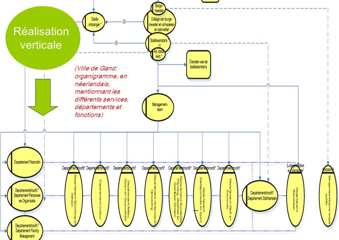 Réalisation verticale (Ville de Gand: organigramme, en néerlandais, mentionnant les différents services, départements et fonctions)