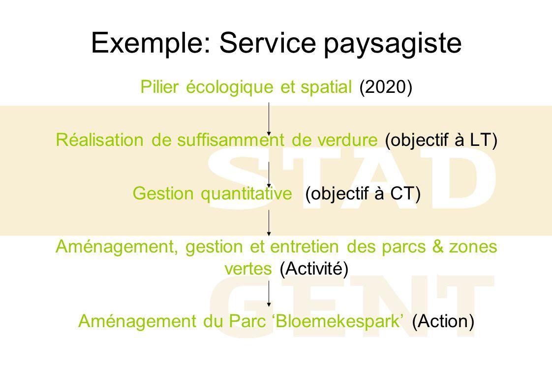 Exemple: Service paysagiste Pilier écologique et spatial (2020) Réalisation de suffisamment de verdure (objectif à LT) Gestion quantitative (objectif