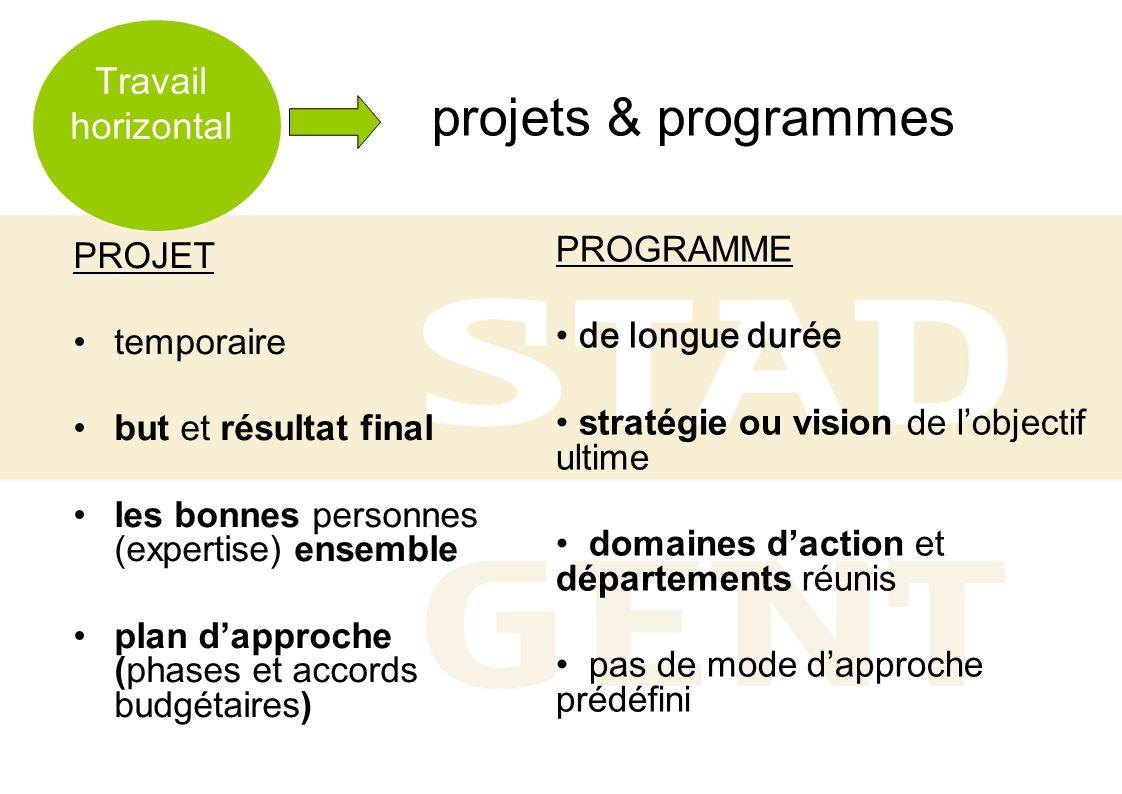 projets & programmes PROJET temporaire but et résultat final les bonnes personnes (expertise) ensemble plan dapproche (phases et accords budgétaires)