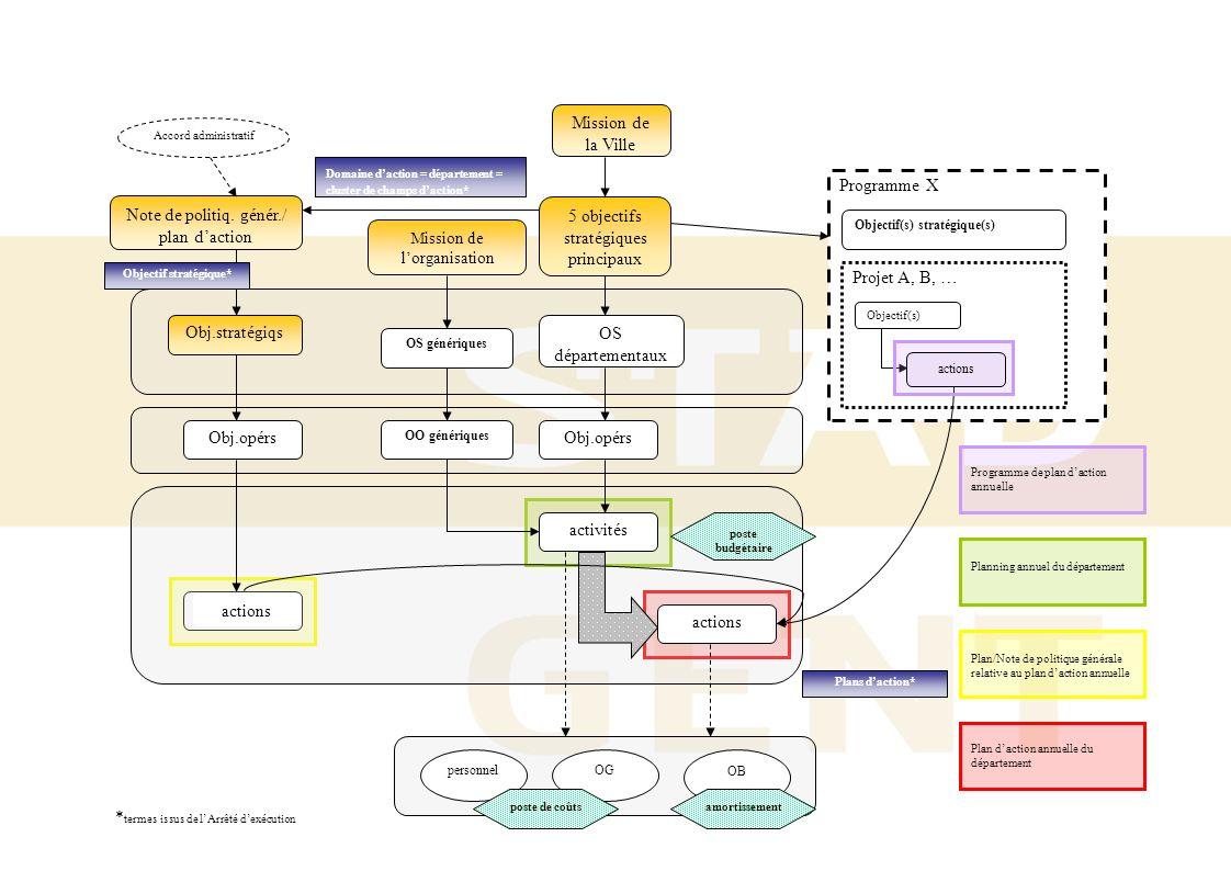 Programme X acties Mission de la Ville Obj.stratégiqs Objectif(s) stratégique(s) Obj.opérs 5 objectifs stratégiques principaux actions Note de politiq