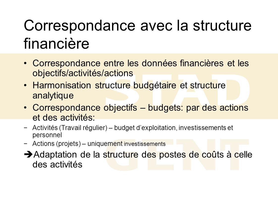Correspondance avec la structure financière Correspondance entre les données financières et les objectifs/activités/actions Harmonisation structure bu