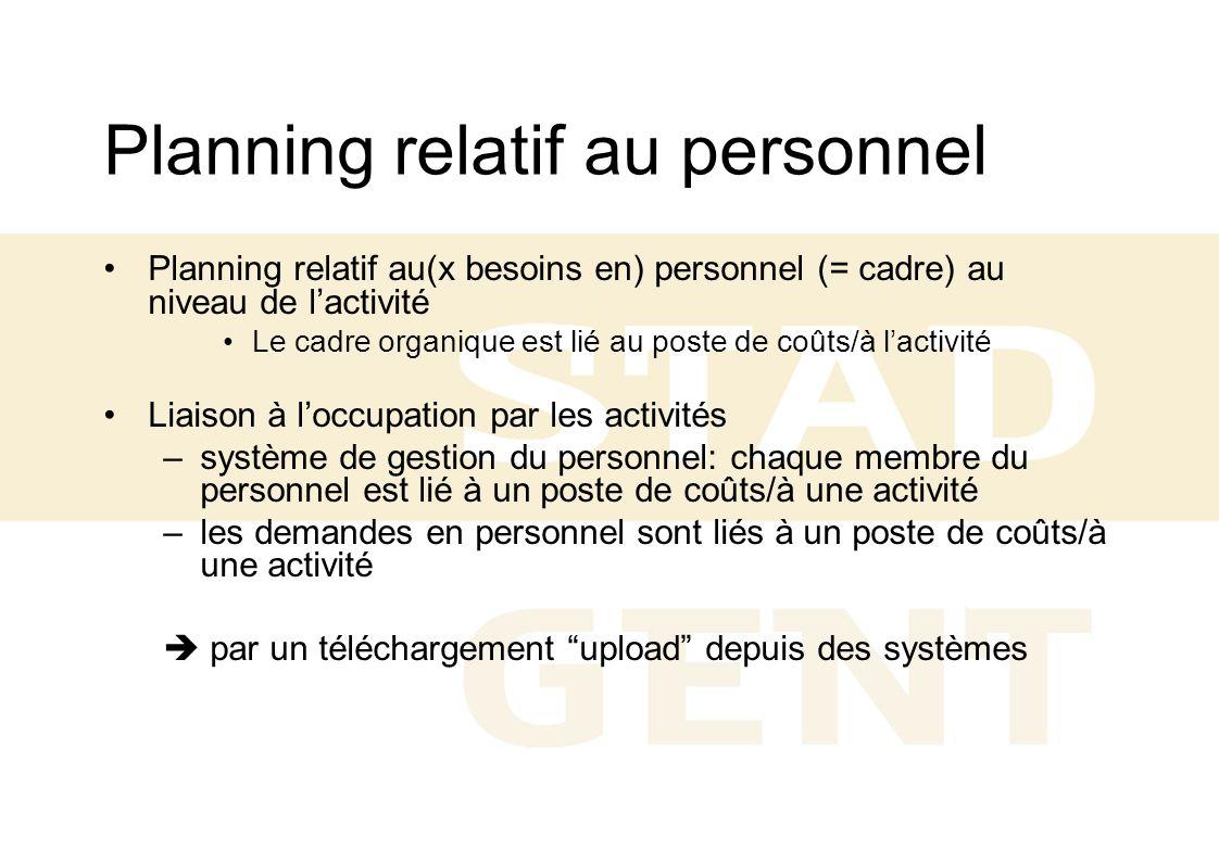 Planning relatif au personnel Planning relatif au(x besoins en) personnel (= cadre) au niveau de lactivité Le cadre organique est lié au poste de coût