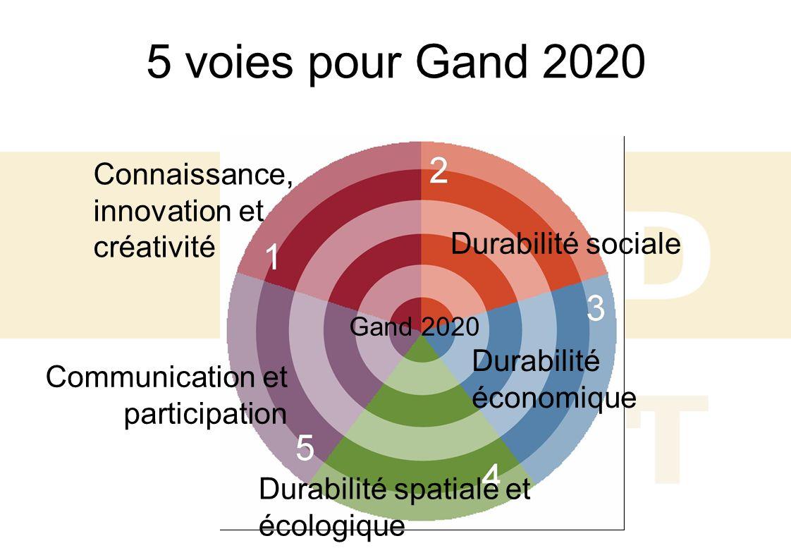 5 voies pour Gand 2020 Connaissance, innovation et créativité Durabilité sociale Durabilité économique Durabilité spatiale et écologique Communication